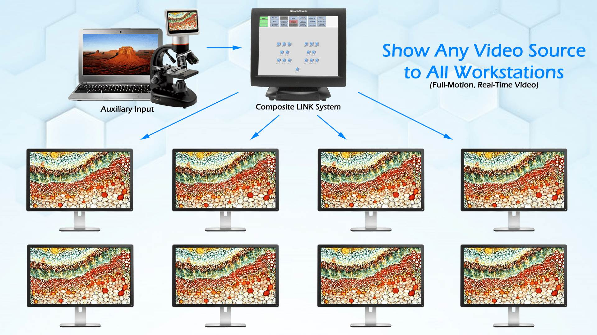 Broadcast Any Video Source to Student Workstations